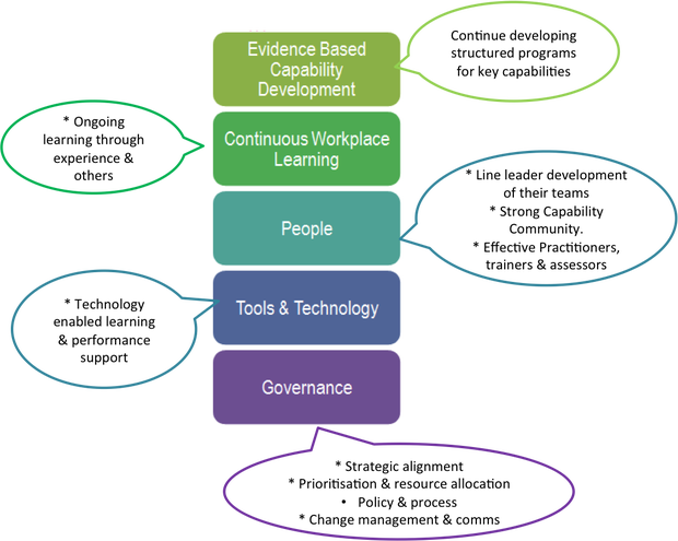 Workplace Learning is aboutPerformance