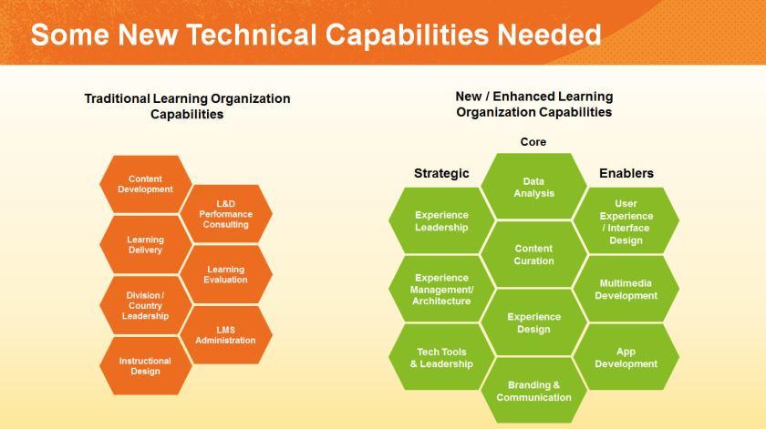 new LD technical needs
