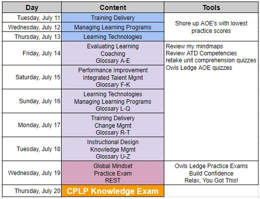 Knowledge exam last 10 days study plan