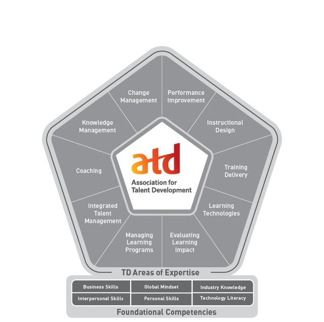 atd competency model