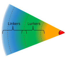 Linkers and Lurkers Illustration