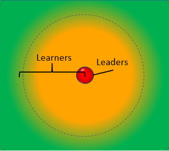 Learners and Leaders